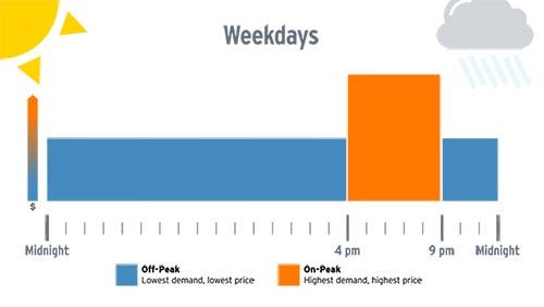 Weekdays Off-Peak and On-Peak graph