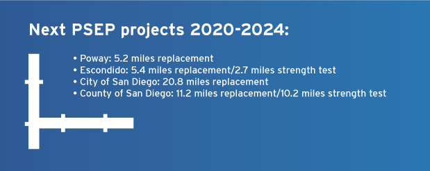 Next PSEP projects 2020-2024