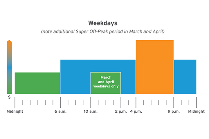 Los días de semana fuera de horas punta y de mayor consumo gráfico