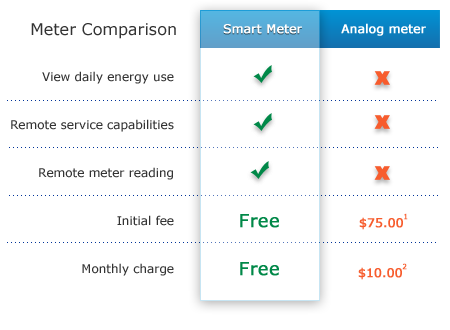 Smart meter analog meter comparison chart
